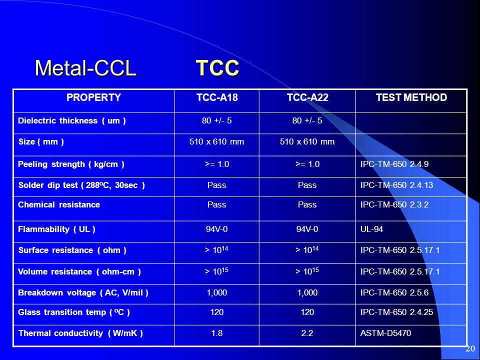 20 Metal-CCL TCC Metal-CCL TCC PROPERTYTCC-A18TCC-A22TEST METHOD Dielectric thickness ( um )80 +/- 5 Size ( mm )510 x 610 mm Peeling strength ( kg/cm )>= 1.0 IPC-TM-650 2.4.9 Solder dip test ( 288 o C, 30sec )Pass IPC-TM-650 2.4.13 Chemical resistancePass IPC-TM-650 2.3.2 Flammability ( UL )94V-0 UL-94 Surface resistance ( ohm )> 10 14 IPC-TM-650 2.5.17.1 Volume resistance ( ohm-cm )> 10 15 IPC-TM-650 2.5.17.1 Breakdown voltage ( AC, V/mil )1,000 IPC-TM-650 2.5.6 Glass transition temp ( o C )120 IPC-TM-650 2.4.25 Thermal conductivity ( W/mK )1.82.2ASTM-D5470
