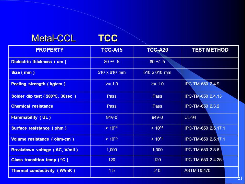 21 Metal-CCL TCC Metal-CCL TCC PROPERTYTCC-A15TCC-A20TEST METHOD Dielectric thickness ( um )80 +/- 5 Size ( mm )510 x 610 mm Peeling strength ( kg/cm )>= 1.0 IPC-TM-650 2.4.9 Solder dip test ( 288 o C, 30sec )Pass IPC-TM-650 2.4.13 Chemical resistancePass IPC-TM-650 2.3.2 Flammability ( UL )94V-0 UL-94 Surface resistance ( ohm )> 10 14 IPC-TM-650 2.5.17.1 Volume resistance ( ohm-cm )> 10 15 IPC-TM-650 2.5.17.1 Breakdown voltage ( AC, V/mil )1,000 IPC-TM-650 2.5.6 Glass transition temp ( o C )120 IPC-TM-650 2.4.25 Thermal conductivity ( W/mK )1.52.0ASTM-D5470