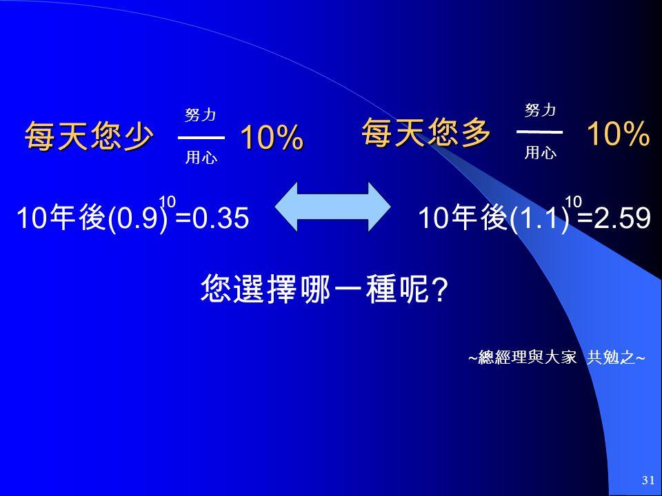 31 10% 10% 10 (1.1) =2.59 10 10% 10% 10 (0.9) =0.35 10 ~