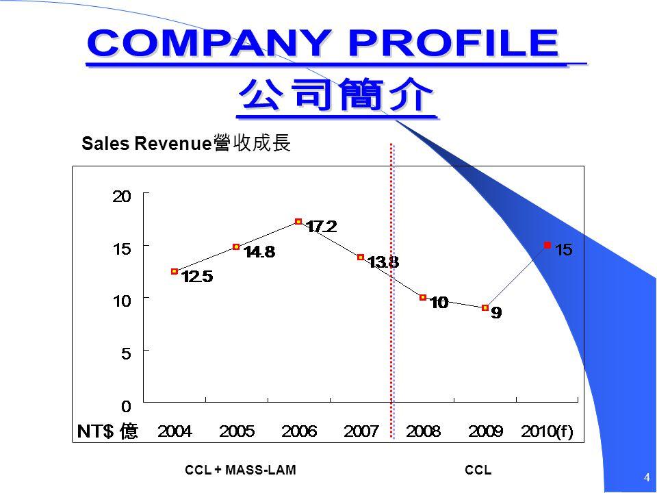 4 Sales Revenue CCL + MASS-LAMCCL