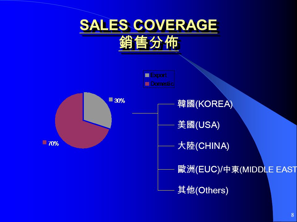 8 (KOREA) (USA) (CHINA) (EUC)/ (MIDDLE EAST) (Others) SALES COVERAGE