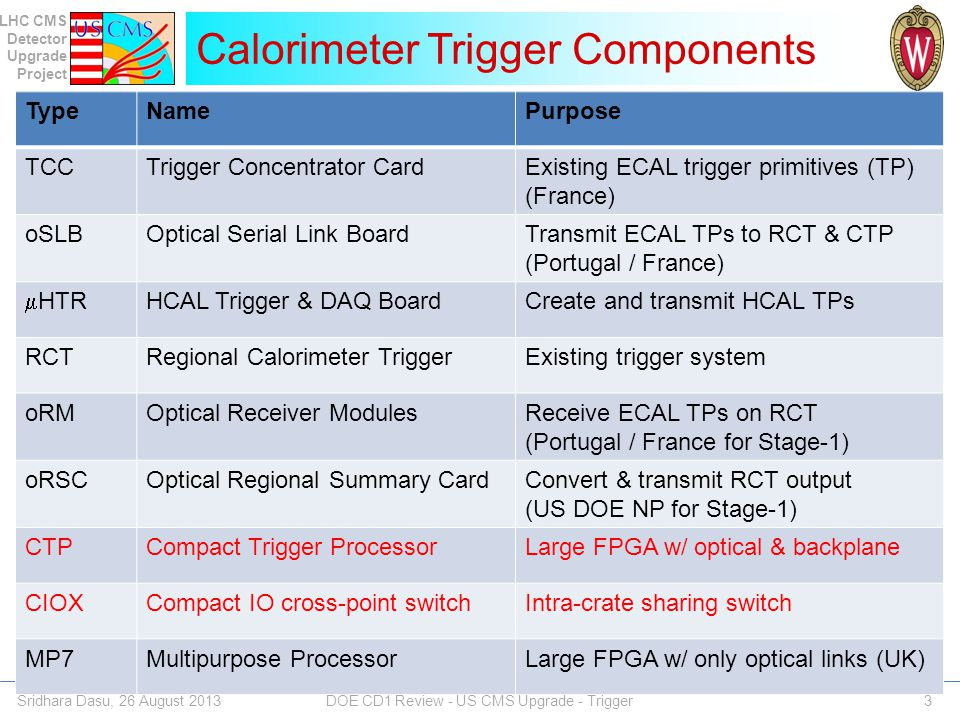 LHC CMS Detector Upgrade Project TMT Calorimeter Trigger Upgrade Sridhara Dasu, 26 August 2013 DOE CD1 Review - US CMS Upgrade - Trigger 34 Time-multiplexed architecture, calo data from an entire event processed by a single processor