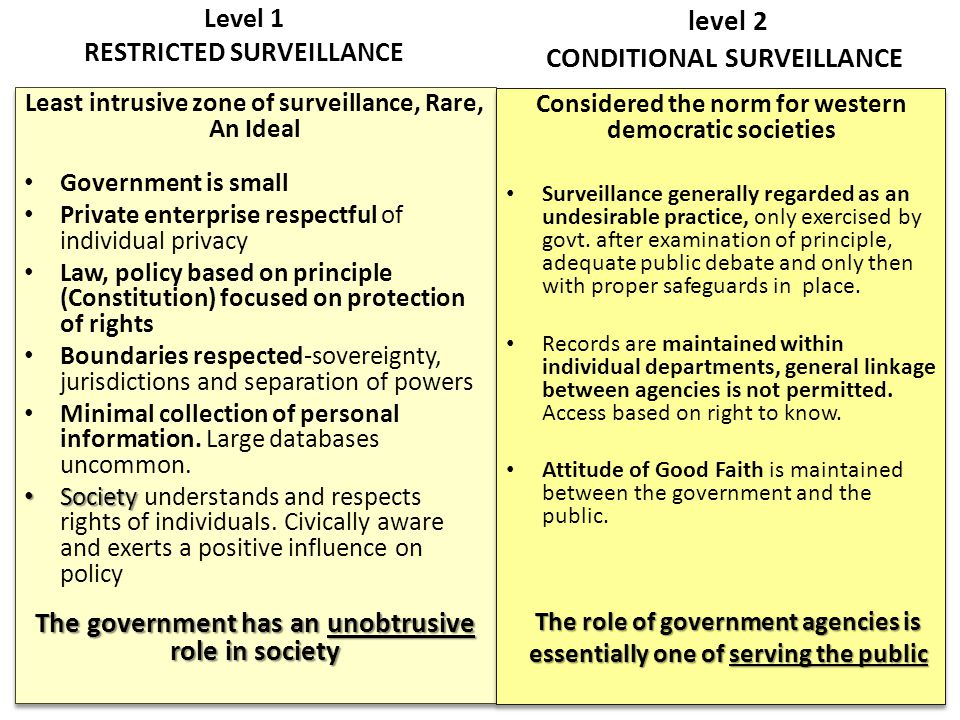 Level 1 RESTRICTED SURVEILLANCE Least intrusive zone of surveillance, Rare, An Ideal Government is small Private enterprise respectful of individual privacy Law, policy based on principle (Constitution) focused on protection of rights Boundaries respected-sovereignty, jurisdictions and separation of powers Minimal collection of personal information.