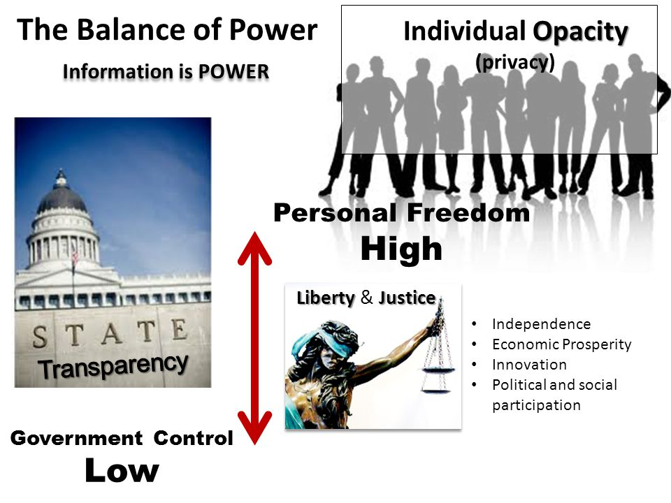 Personal Freedom Low Transparency of the IndividualOpacity Government Control High Re-Balancing of Power