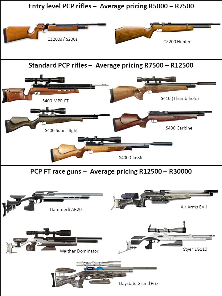 Entry level PCP rifles – Average pricing R5000 – R7500 Standard PCP rifles – Average pricing R7500 – R12500 PCP FT race guns – Average pricing R12500