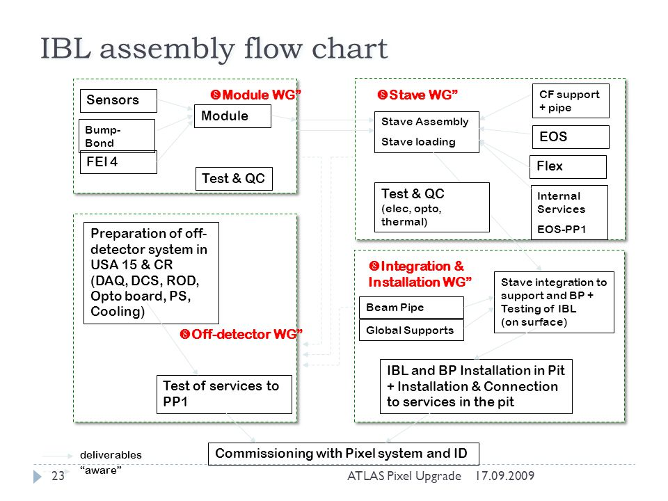 IBL assembly flow chart Sensors FEI 4 Module Stave Assembly Stave loading CF support + pipe EOS Flex Stave integration to support and BP + Testing of IBL (on surface) IBL and BP Installation in Pit + Installation & Connection to services in the pit Preparation of off- detector system in USA 15 & CR (DAQ, DCS, ROD, Opto board, PS, Cooling) Test of services to PP1 Commissioning with Pixel system and ID Internal Services EOS-PP1 Bump- Bond Test & QC Module WG Stave WG Integration & Installation WG Off-detector WG Beam Pipe Global Supports deliverables aware Test & QC (elec, opto, thermal) 17.09.200923ATLAS Pixel Upgrade