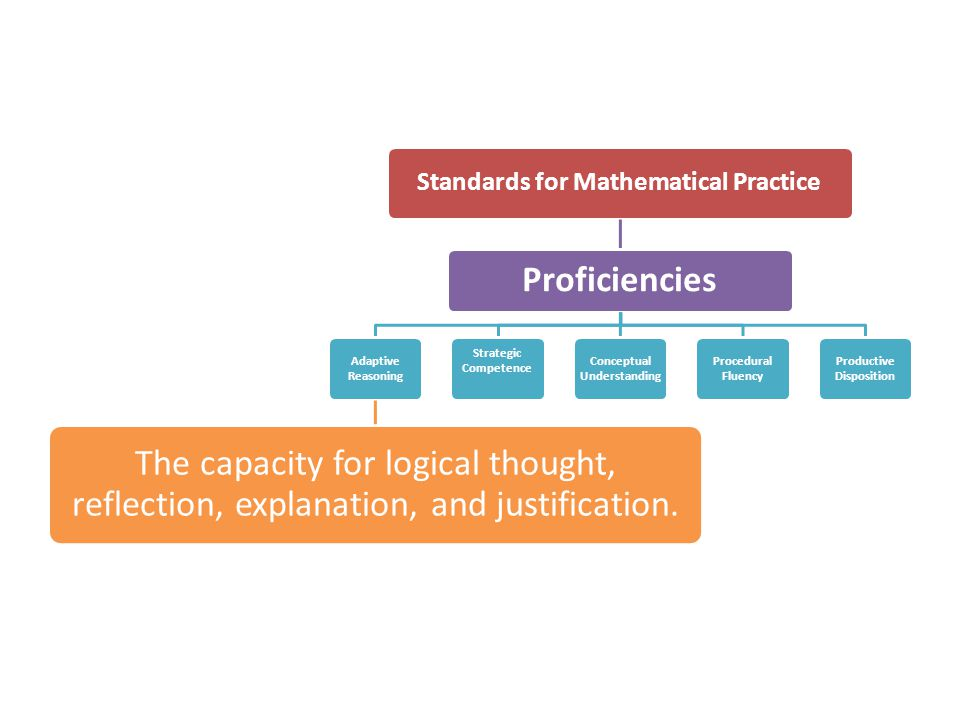 Standards for Mathematical Practice Proficiencies Adaptive Reasoning The capacity for logical thought, reflection, explanation, and justification. Str