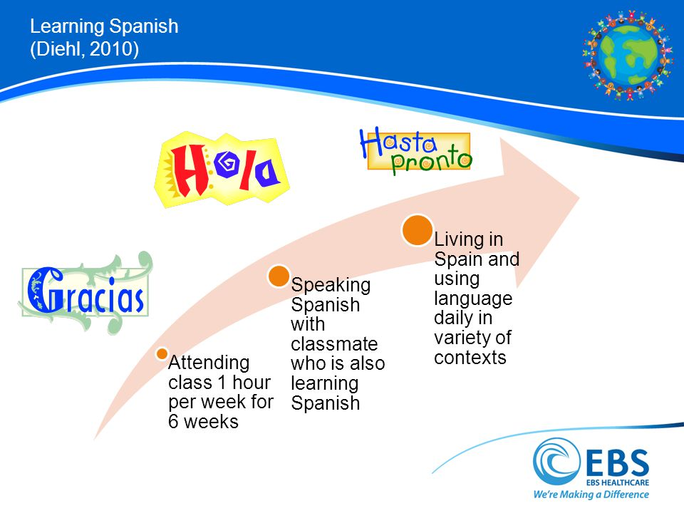 Learning Spanish (Diehl, 2010) Attending class 1 hour per week for 6 weeks Speaking Spanish with classmate who is also learning Spanish Living in Spain and using language daily in variety of contexts