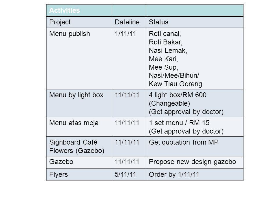 Activities ProjectDatelineStatus Menu publish1/11/11Roti canai, Roti Bakar, Nasi Lemak, Mee Kari, Mee Sup, Nasi/Mee/Bihun/ Kew Tiau Goreng Menu by light box11/11/114 light box/RM 600 (Changeable) (Get approval by doctor) Menu atas meja11/11/111 set menu / RM 15 (Get approval by doctor) Signboard Café Flowers (Gazebo) 11/11/11Get quotation from MP Gazebo11/11/11Propose new design gazebo Flyers5/11/11Order by 1/11/11 FLOWER CAFE