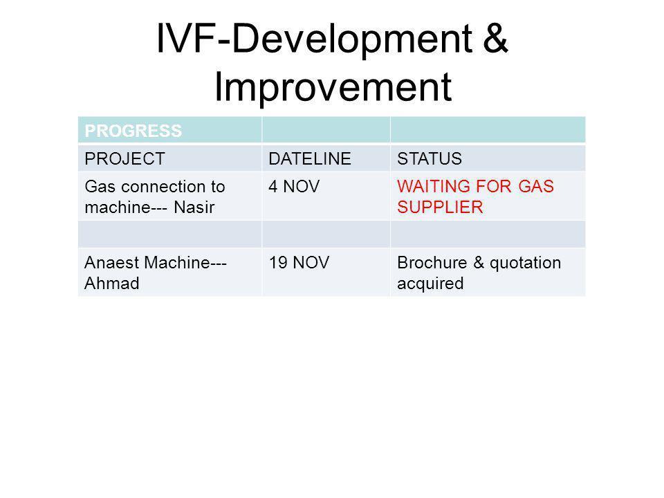 IVF-Development & Improvement PROGRESS PROJECTDATELINESTATUS Gas connection to machine--- Nasir 4 NOVWAITING FOR GAS SUPPLIER Anaest Machine--- Ahmad 19 NOVBrochure & quotation acquired