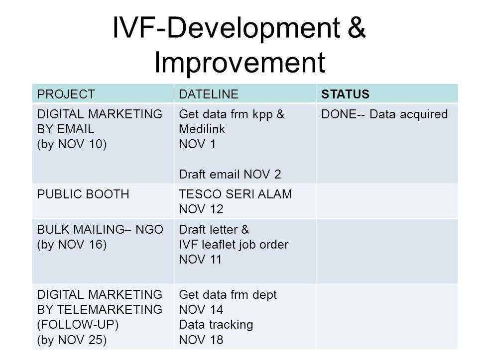 IVF-Development & Improvement PROJECTDATELINESTATUS DIGITAL MARKETING BY EMAIL (by NOV 10) Get data frm kpp & Medilink NOV 1 Draft email NOV 2 DONE-- Data acquired PUBLIC BOOTHTESCO SERI ALAM NOV 12 BULK MAILING– NGO (by NOV 16) Draft letter & IVF leaflet job order NOV 11 DIGITAL MARKETING BY TELEMARKETING (FOLLOW-UP) (by NOV 25) Get data frm dept NOV 14 Data tracking NOV 18
