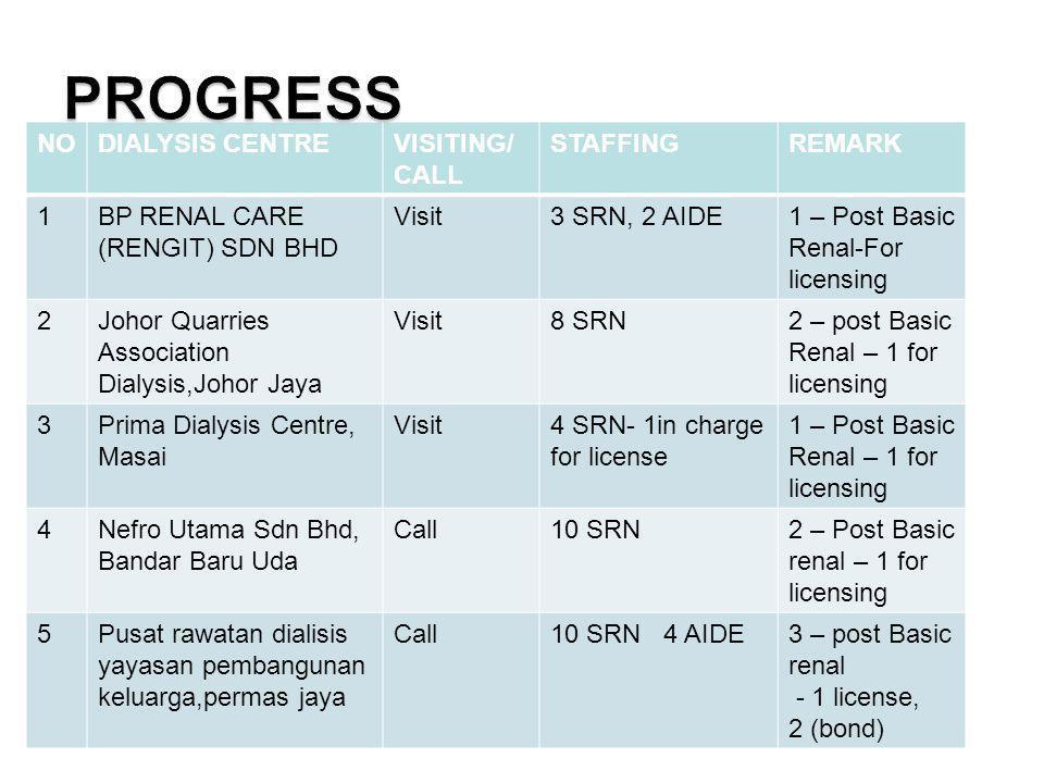 NODIALYSIS CENTREVISITING/ CALL STAFFINGREMARK 1BP RENAL CARE (RENGIT) SDN BHD Visit3 SRN, 2 AIDE1 – Post Basic Renal-For licensing 2Johor Quarries Association Dialysis,Johor Jaya Visit8 SRN2 – post Basic Renal – 1 for licensing 3Prima Dialysis Centre, Masai Visit4 SRN- 1in charge for license 1 – Post Basic Renal – 1 for licensing 4Nefro Utama Sdn Bhd, Bandar Baru Uda Call10 SRN2 – Post Basic renal – 1 for licensing 5Pusat rawatan dialisis yayasan pembangunan keluarga,permas jaya Call10 SRN 4 AIDE3 – post Basic renal - 1 license, 2 (bond)