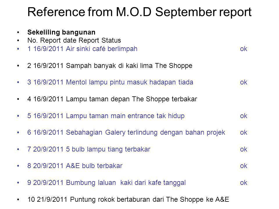Reference from M.O.D September report Sekeliling bangunan No.