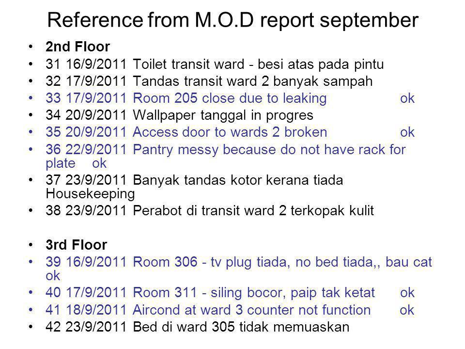 Reference from M.O.D report september 2nd Floor 31 16/9/2011 Toilet transit ward - besi atas pada pintu 32 17/9/2011 Tandas transit ward 2 banyak sampah 33 17/9/2011 Room 205 close due to leaking ok 34 20/9/2011 Wallpaper tanggal in progres 35 20/9/2011 Access door to wards 2 broken ok 36 22/9/2011 Pantry messy because do not have rack for plate ok 37 23/9/2011 Banyak tandas kotor kerana tiada Housekeeping 38 23/9/2011 Perabot di transit ward 2 terkopak kulit 3rd Floor 39 16/9/2011 Room 306 - tv plug tiada, no bed tiada,, bau cat ok 40 17/9/2011 Room 311 - siling bocor, paip tak ketat ok 41 18/9/2011 Aircond at ward 3 counter not function ok 42 23/9/2011 Bed di ward 305 tidak memuaskan