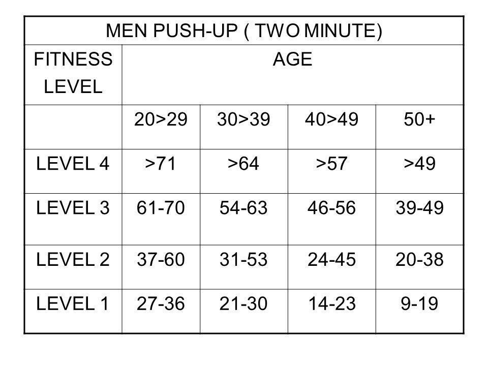 MEN PUSH-UP ( TWO MINUTE) FITNESS LEVEL AGE 20>2930>3940>4950+ LEVEL 4>71>64>57>49 LEVEL 361-7054-6346-5639-49 LEVEL 237-6031-5324-4520-38 LEVEL 127-3621-3014-239-19