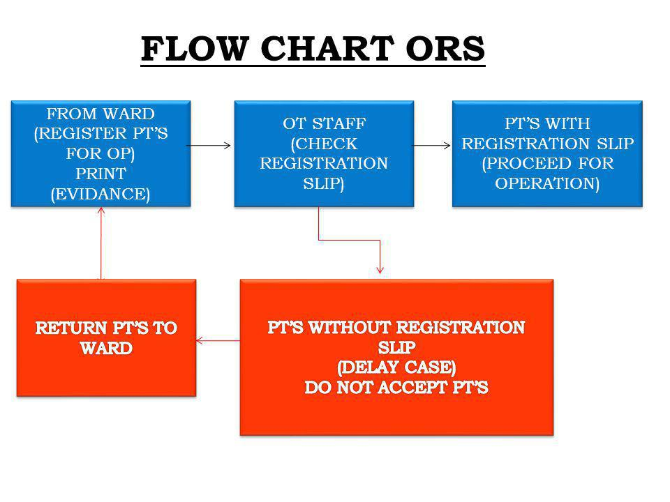 FLOW CHART ORS PTS WITH REGISTRATION SLIP (PROCEED FOR OPERATION) PTS WITH REGISTRATION SLIP (PROCEED FOR OPERATION) OT STAFF (CHECK REGISTRATION SLIP) OT STAFF (CHECK REGISTRATION SLIP) FROM WARD (REGISTER PTS FOR OP) PRINT (EVIDANCE) FROM WARD (REGISTER PTS FOR OP) PRINT (EVIDANCE)