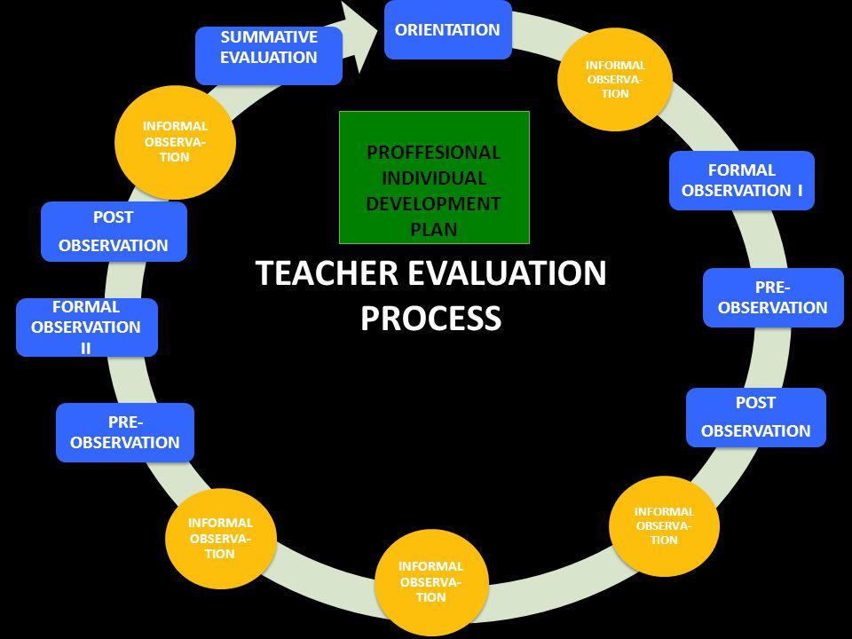 TEACHER EVALUATION PROCESS PROFFESIONAL INDIVIDUAL DEVELOPMENT PLAN PROFFESIONAL INDIVIDUAL DEVELOPMENT PLAN