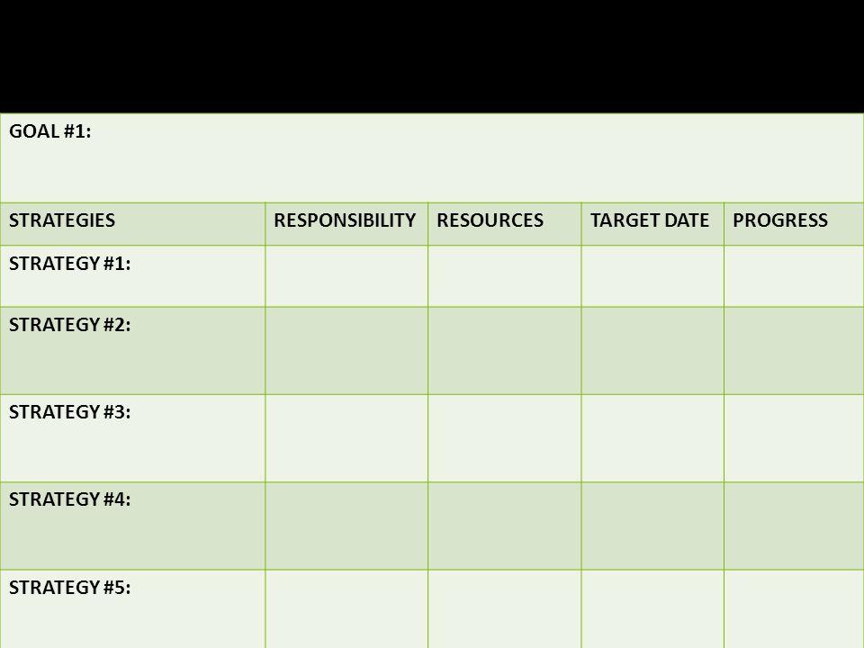 SCHOOL IMPROVEMENT PLAN FINANCE COMMITTEE GOAL #1: STRATEGIESRESPONSIBILITYRESOURCESTARGET DATEPROGRESS STRATEGY #1: STRATEGY #2: STRATEGY #3: STRATEG