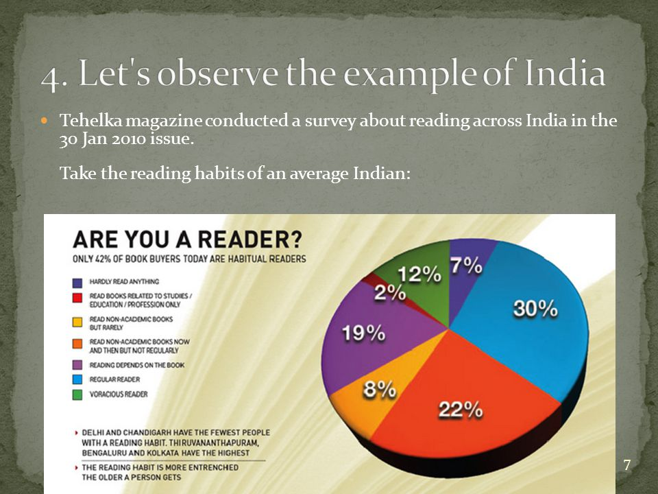 Tehelka magazine conducted a survey about reading across India in the 30 Jan 2010 issue.
