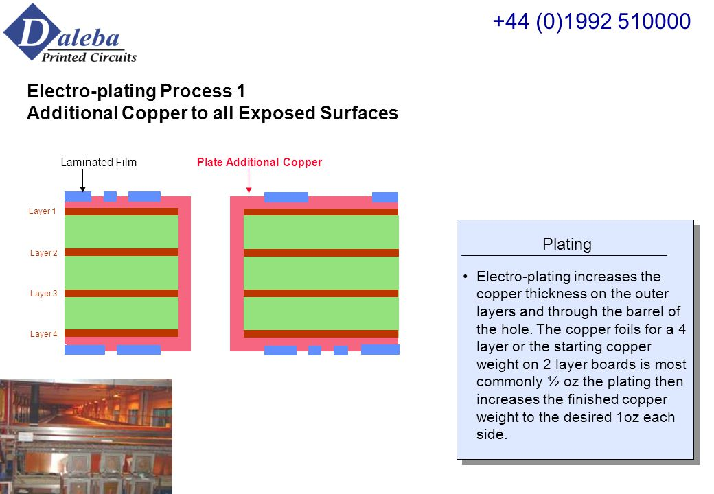 Layer 1 Layer 2 Layer 3 Layer 4 Laminating and Imaging of External Layers UV sensitive film is laminated over top and bottom surfaces of PCB It is then exposed and developed, leaving an exposed image of the PCB pattern Copper The outer layer track patterns are photo-imaged onto the panels using UV sensitive film.
