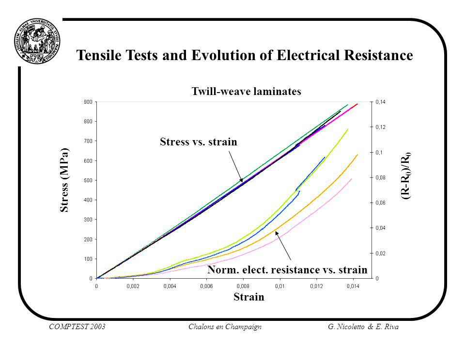 COMPTEST 2003 Chalons en ChampaignG. Nicoletto & E. Riva Tensile Tests and Evolution of Electrical Resistance Strain Norm. elect. resistance vs. strai