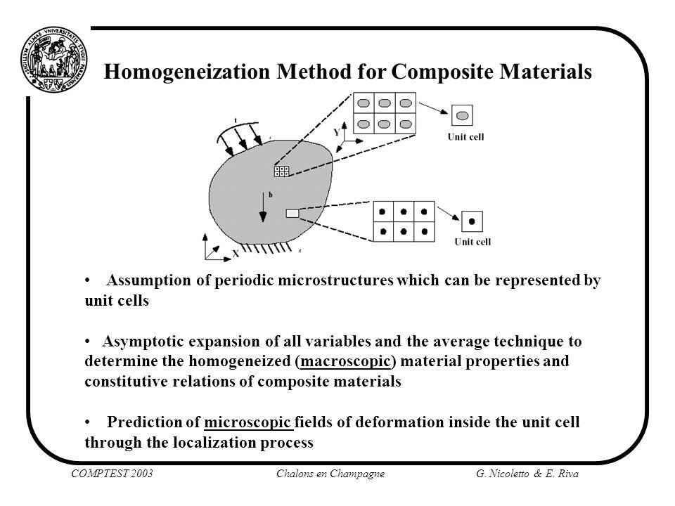 Homogeneization Method for Composite Materials Assumption of periodic microstructures which can be represented by unit cells Asymptotic expansion of a