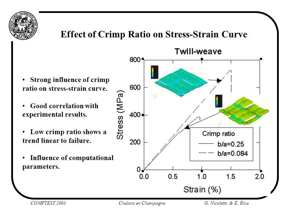 COMPTEST 2003 Chalons en Champagne G. Nicoletto & E. Riva Effect of Crimp Ratio on Stress-Strain Curve Strong influence of crimp ratio on stress-strai