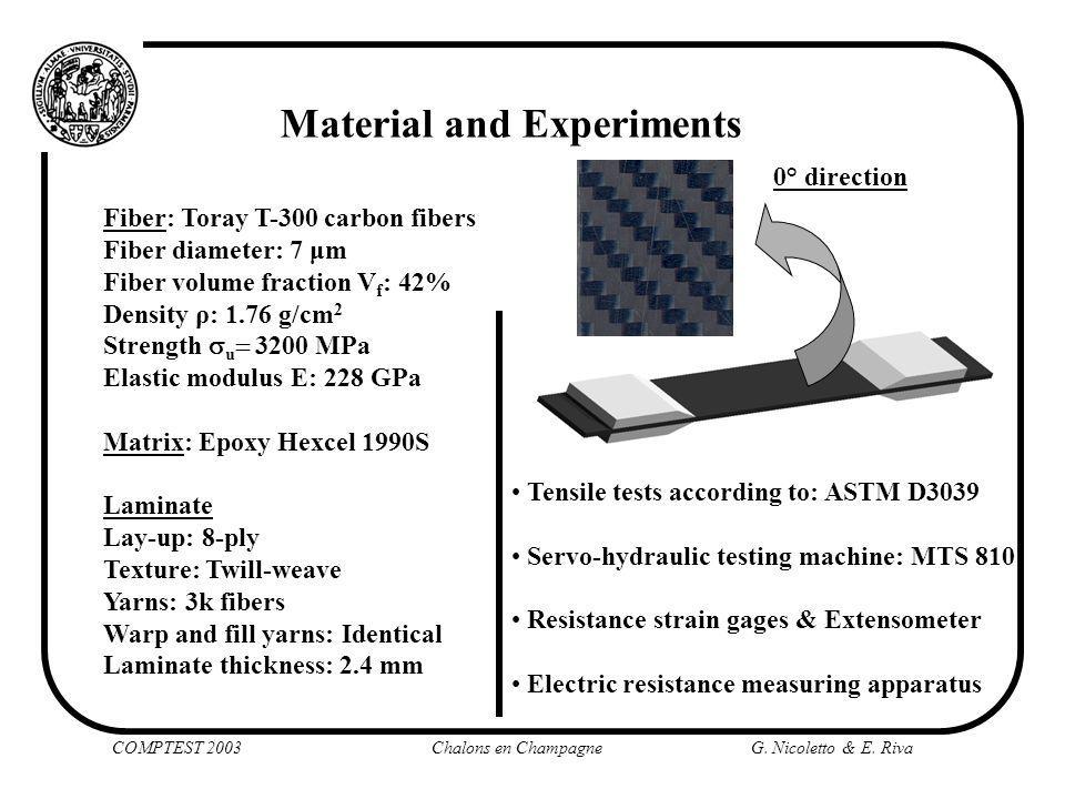 COMPTEST 2003 Chalons en ChampagneG. Nicoletto & E. Riva Material and Experiments Fiber: Toray T-300 carbon fibers Fiber diameter: 7 μm Fiber volume f