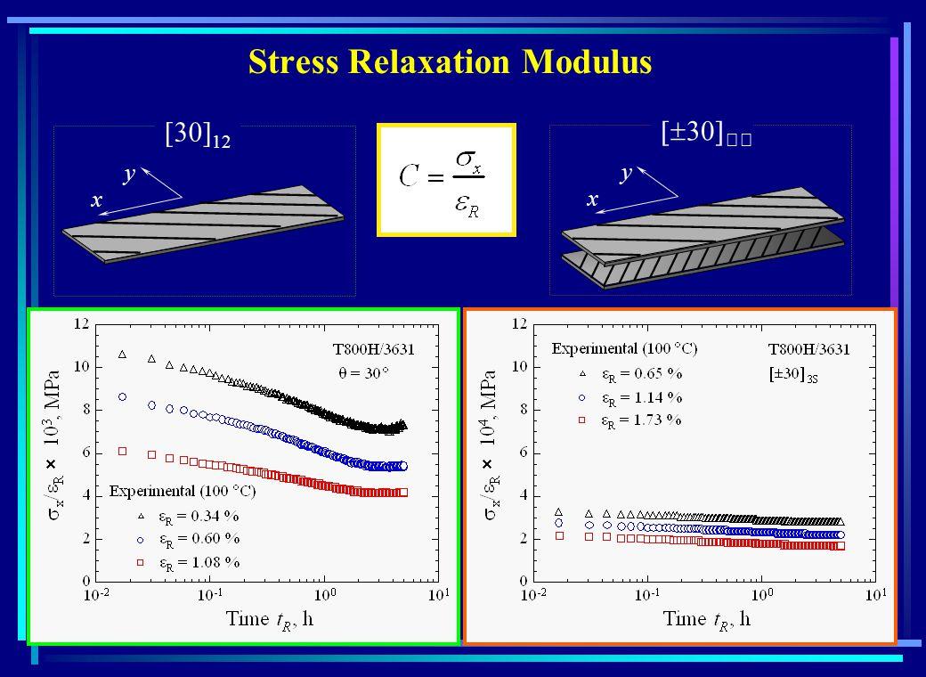 Stress Relaxation Modulus 12 x y x y