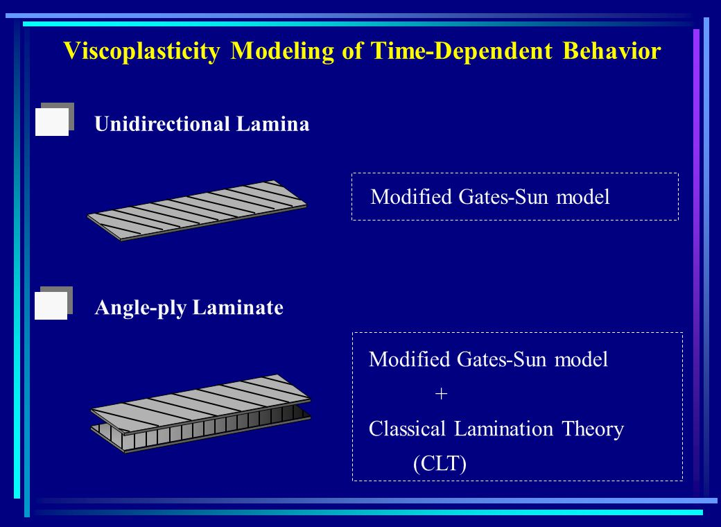 Unidirectional Lamina Angle-ply Laminate Modified Gates-Sun model + Classical Lamination Theory (CLT) Viscoplasticity Modeling of Time-Dependent Behavior