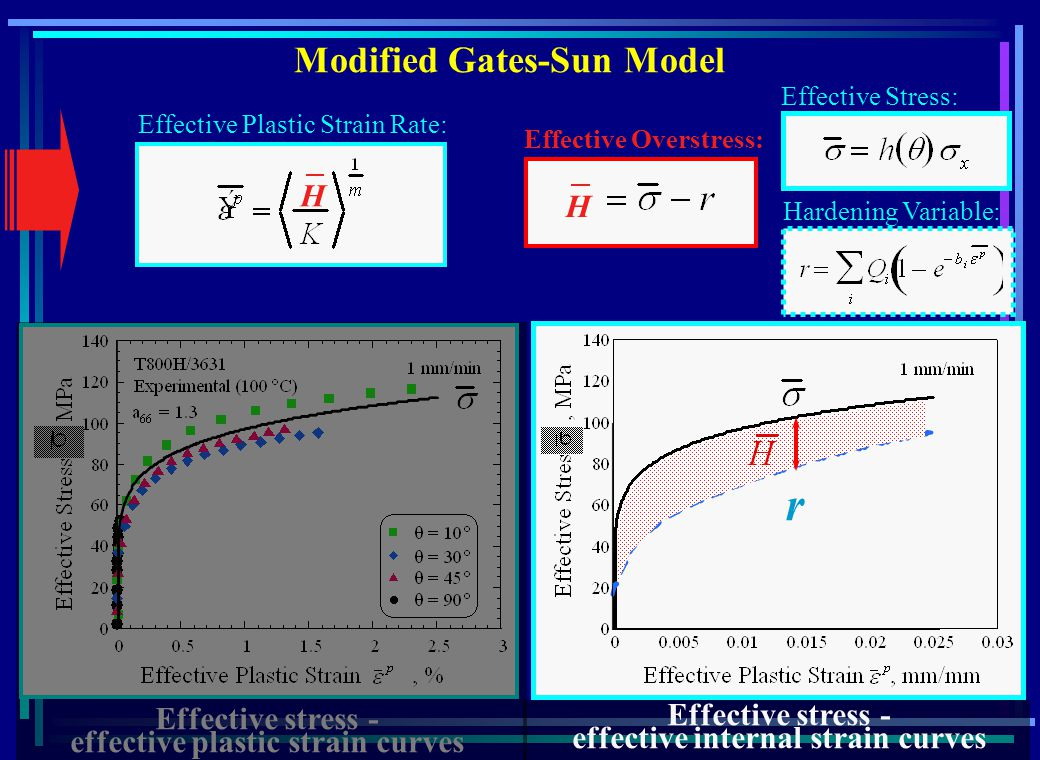 Modified Gates-Sun Model Effective Stress: Effective stress - effective internal strain curves Effective Overstress: H H Effective stress - effective plastic strain curves Hardening Variable: Effective Plastic Strain Rate: r
