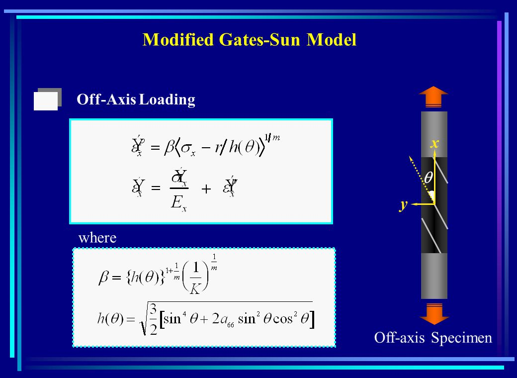 Off-Axis Loading where Off-axis Specimen Modified Gates-Sun Model x y