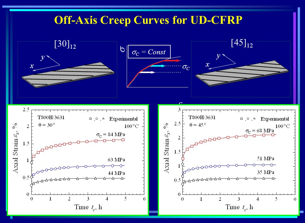 Off-Axis Creep Curves for UD-CFRP 12 x y x y C = Const C