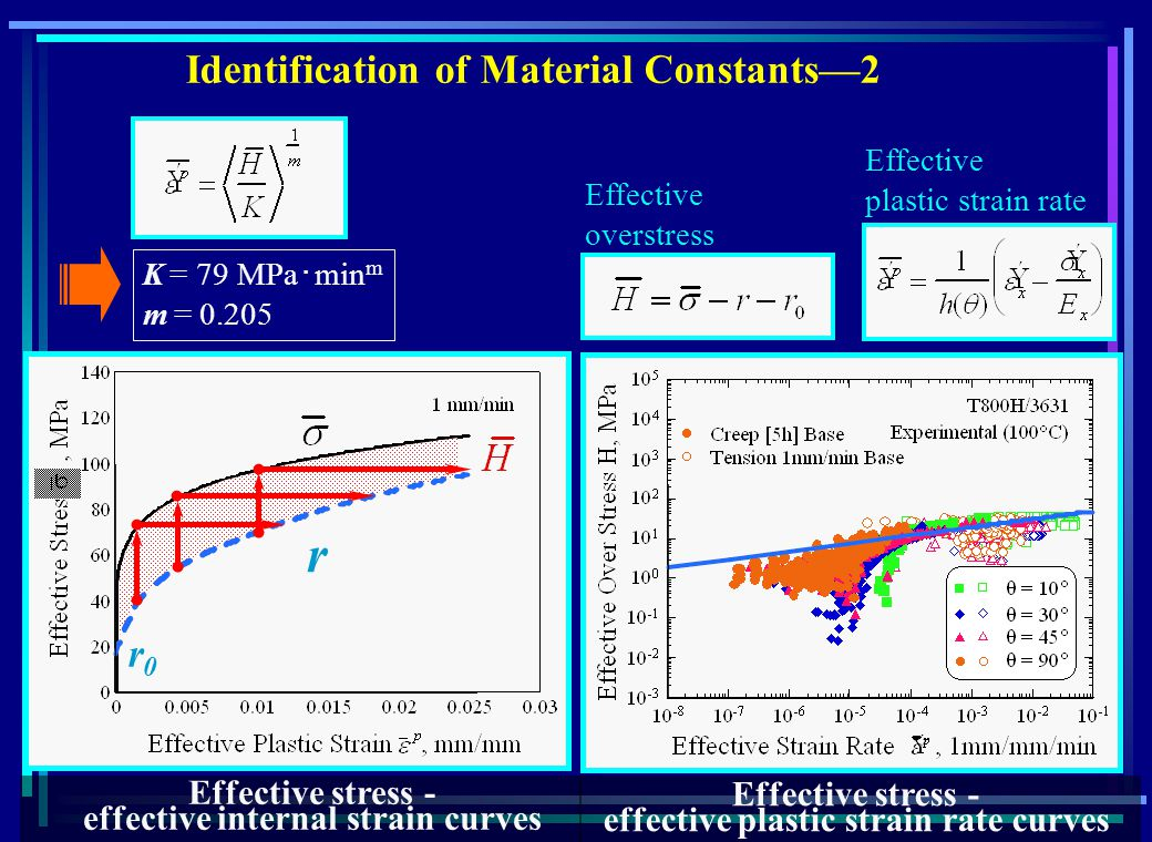 Effective stress - effective internal strain curves Identification of Material Constants2 r r0r0 Effective overstress Effective plastic strain rate K = 79 MPa min m m = 0.205 Effective stress - effective plastic strain rate curves
