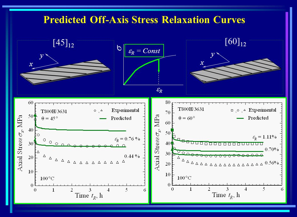 Predicted Off-Axis Stress Relaxation Curves 12 x y x y R = Const R