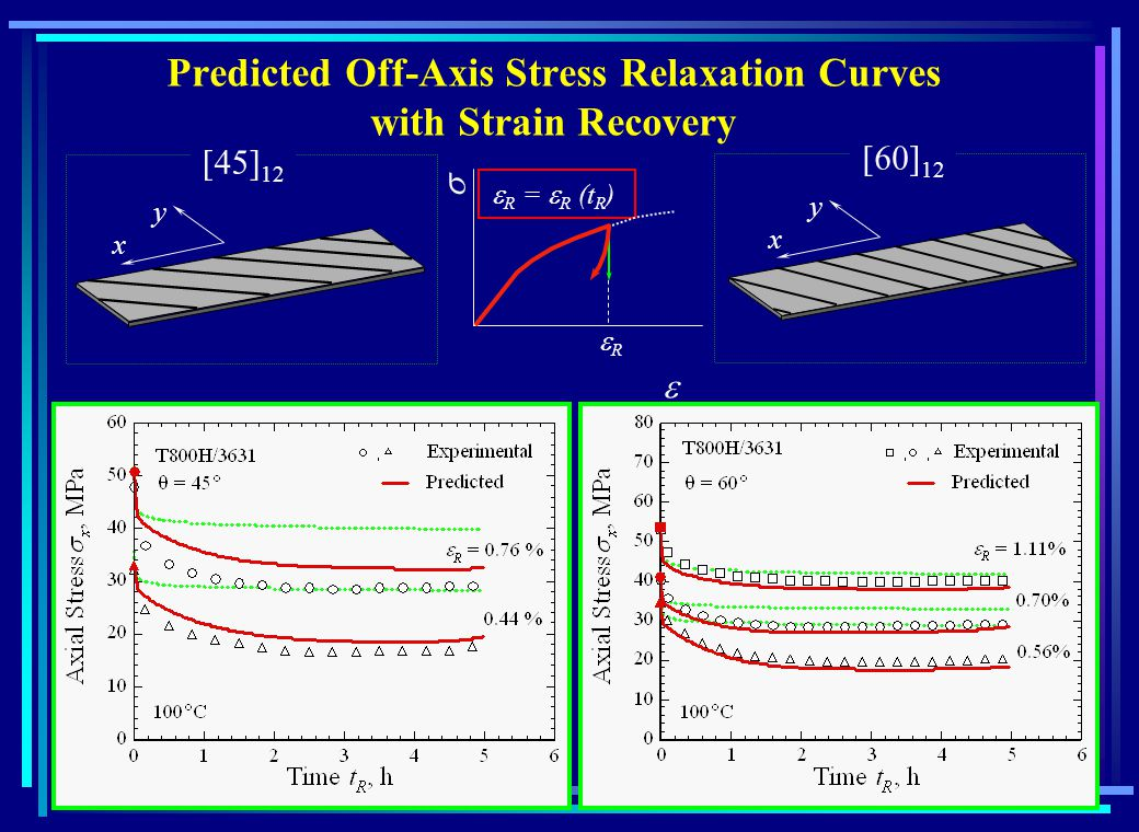 Predicted Off-Axis Stress Relaxation Curves with Strain Recovery 12 x y x y R = R (t R ) R