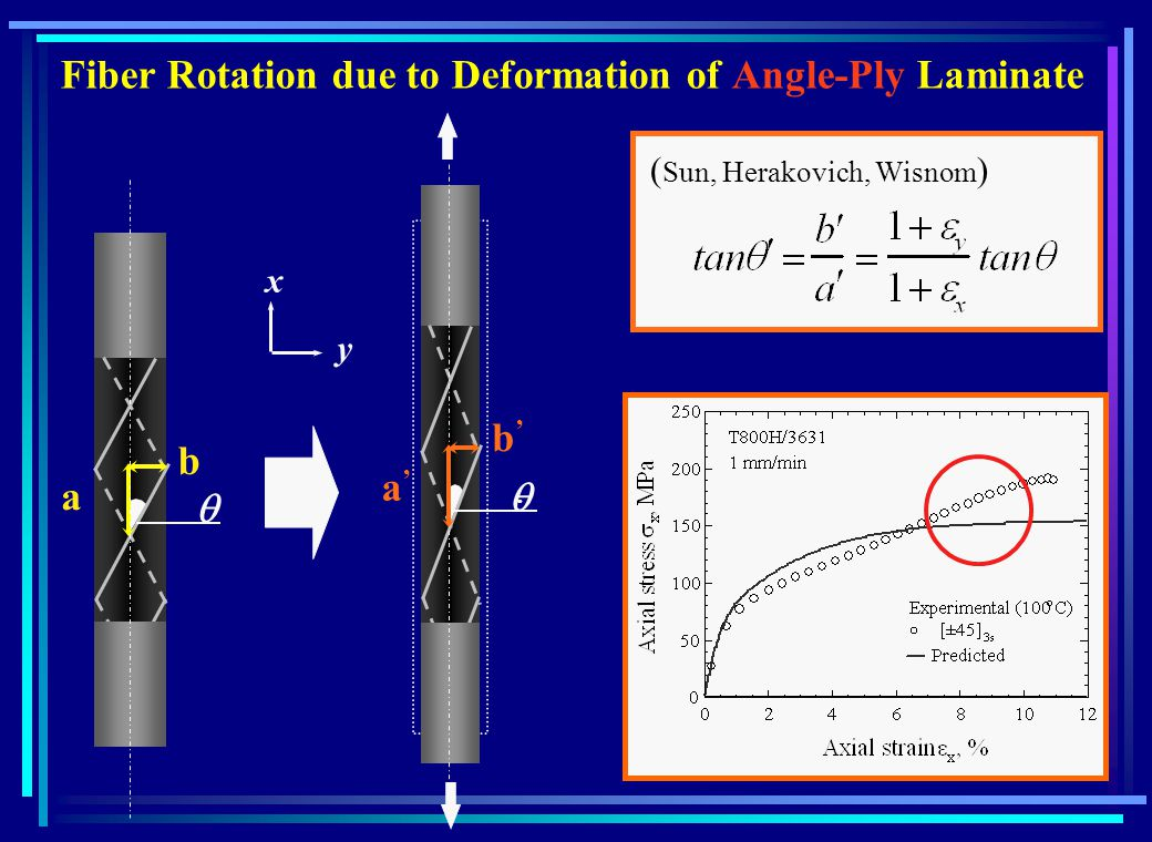 a b a b Fiber Rotation due to Deformation of Angle-Ply Laminate x y ( Sun, Herakovich, Wisnom )