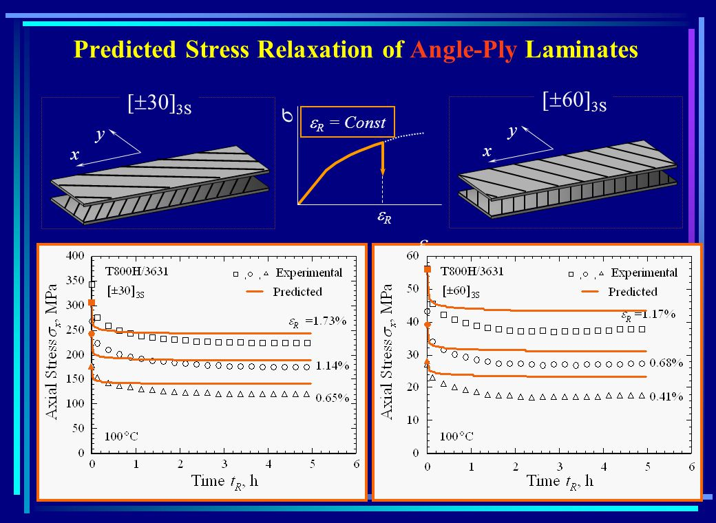 Predicted Stress Relaxation of Angle-Ply Laminates 3S x y x y R = Const R
