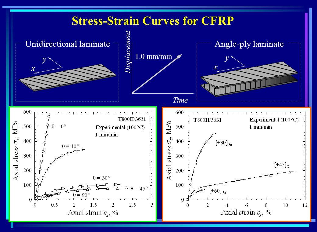 Off-axis stress-plastic strain curves Sun-Chen Model (1989) Effective Stress Effective Plastic-strain a 66 = 1.3 Effective stress - effective plastic strain curves