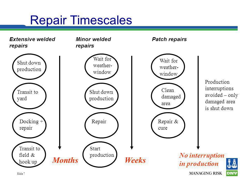 Slide 7 Repair Timescales Shut down production Transit to yard Docking + repair Transit to field & hook up Months Wait for weather- window Shut down p