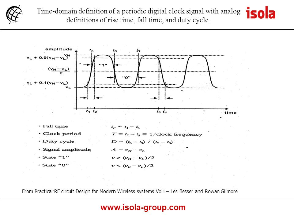 www.isola-group.com Time-domain definition of a periodic digital clock signal with analog definitions of rise time, fall time, and duty cycle.