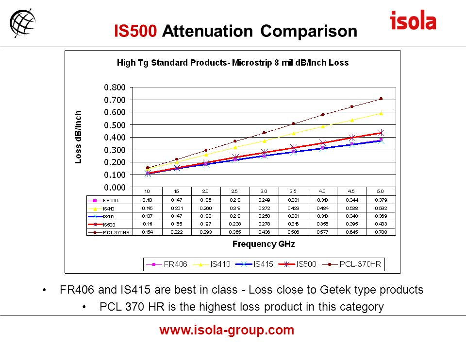 www.isola-group.com FR406 and IS415 are best in class - Loss close to Getek type products PCL 370 HR is the highest loss product in this category IS500 Attenuation Comparison
