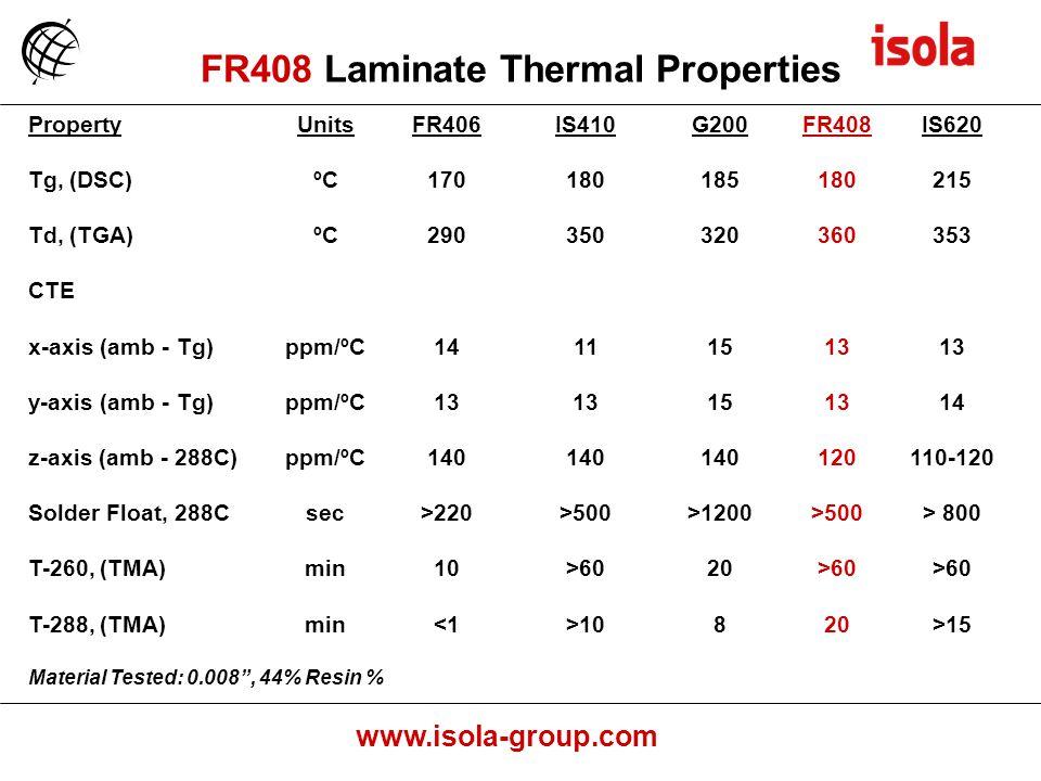 www.isola-group.com PropertyUnitsFR406IS410G200FR408IS620 Tg, (DSC)ºC170180185180215 Td, (TGA)ºC290350320360353 CTE x-axis (amb - Tg)ppm/ºC14111513 y-axis (amb - Tg)ppm/ºC13 151314 z-axis (amb - 288C)ppm/ºC140 120110-120 Solder Float, 288Csec>220>500>1200>500> 800 T-260, (TMA)min10>6020>60 T-288, (TMA)min<1>10820>15 Material Tested: 0.008, 44% Resin % FR408 Laminate Thermal Properties