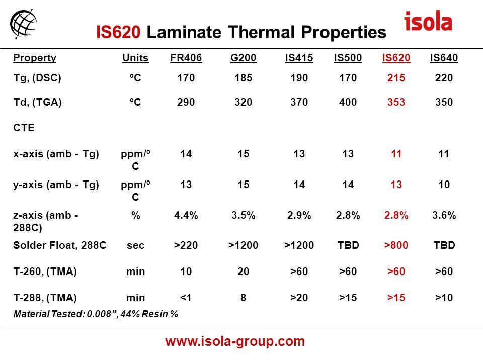 www.isola-group.com PropertyUnitsFR406G200IS415IS500IS620IS640 Tg, (DSC)ºC170185190170215220 Td, (TGA)ºC290320370400353350 CTE x-axis (amb - Tg)ppm/º C 141513 11 y-axis (amb - Tg)ppm/º C 131514 1310 z-axis (amb - 288C) %4.4%3.5%2.9%2.8% 3.6% Solder Float, 288Csec>220>1200 TBD>800TBD T-260, (TMA)min1020>60 T-288, (TMA)min<18>20>15 >10 Material Tested: 0.008, 44% Resin % IS620 Laminate Thermal Properties