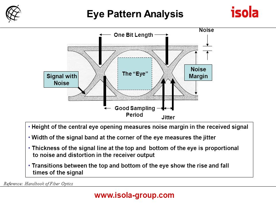 www.isola-group.com Height of the central eye opening measures noise margin in the received signal Width of the signal band at the corner of the eye measures the jitter Thickness of the signal line at the top and bottom of the eye is proportional to noise and distortion in the receiver output Transitions between the top and bottom of the eye show the rise and fall times of the signal The Eye One Bit Length Signal with Noise Good Sampling Period Noise Margin Jitter Noise Eye Pattern Analysis Reference: Handbook of Fiber Optics