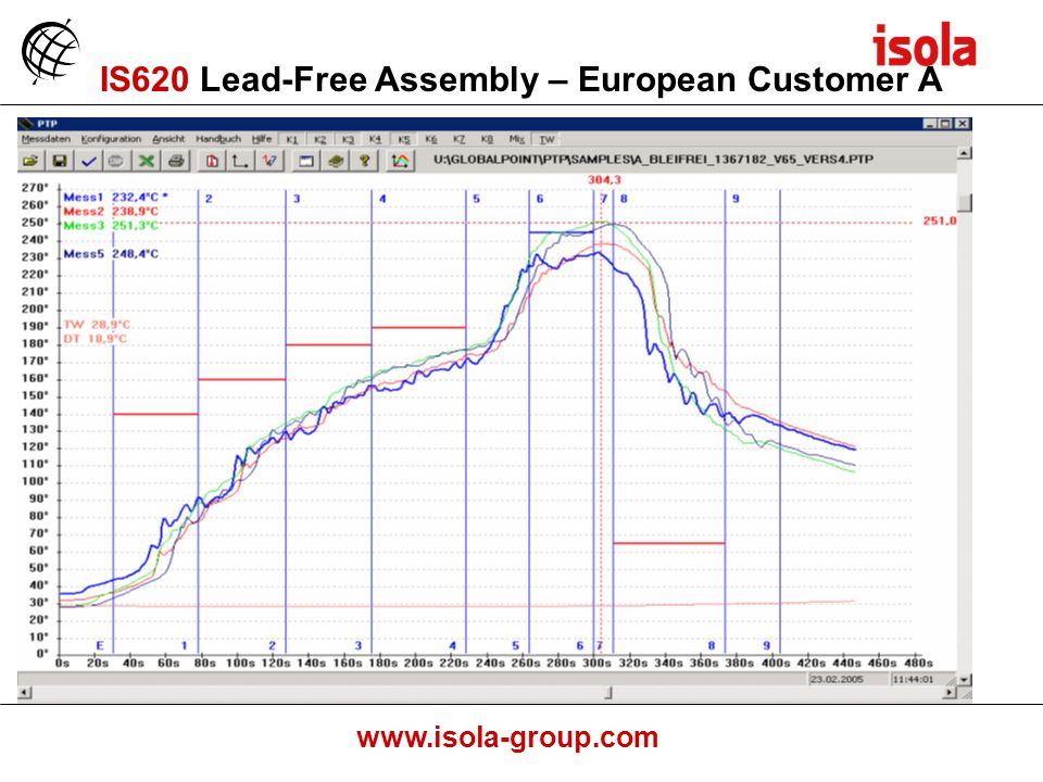 www.isola-group.com IS620 Lead-Free Assembly – European Customer A