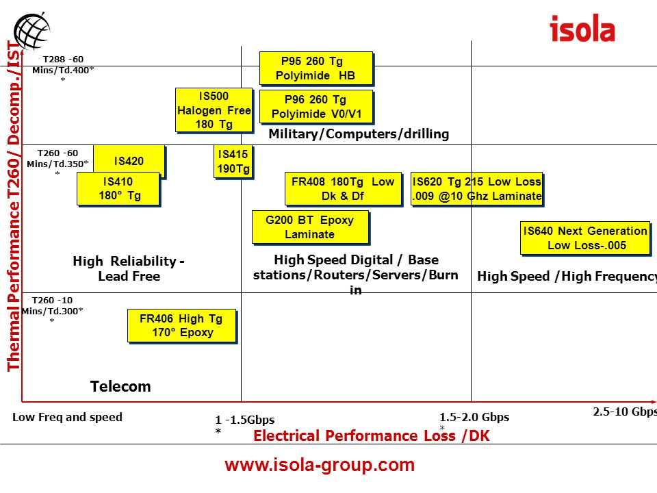 www.isola-group.com IS420 Thermal Performance T260/ Decomp./IST Electrical Performance Loss /DK FR406 High Tg 170° Epoxy FR406 High Tg 170° Epoxy IS410 180° Tg IS410 180° Tg FR408 180Tg Low Dk & Df FR408 180Tg Low Dk & Df IS620 Tg 215 Low Loss.009 @10 Ghz Laminate IS620 Tg 215 Low Loss.009 @10 Ghz Laminate IS640 Next Generation Low Loss-.005 IS640 Next Generation Low Loss-.005 P96 260 Tg Polyimide V0/V1 P96 260 Tg Polyimide V0/V1 G200 BT Epoxy Laminate G200 BT Epoxy Laminate P95 260 Tg Polyimide HB P95 260 Tg Polyimide HB Telecom High Reliability - Lead Free High Speed Digital / Base stations/Routers/Servers/Burn in Military/Computers/drilling 1 -1.5Gbps * 1.5-2.0 Gbps * Low Freq and speed * Speeds a function of design such as line length etc.