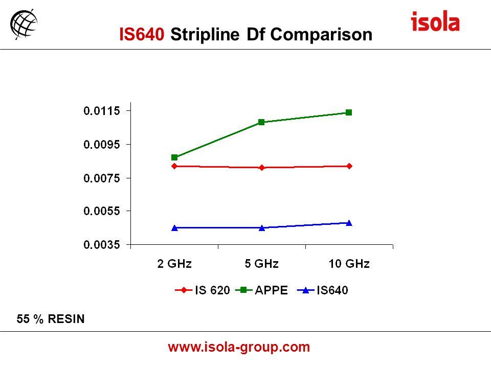 www.isola-group.com 55 % RESIN IS640 Stripline Df Comparison