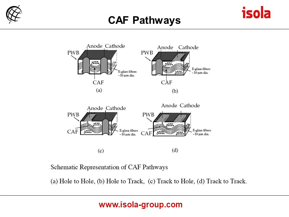 www.isola-group.com CAF Pathways