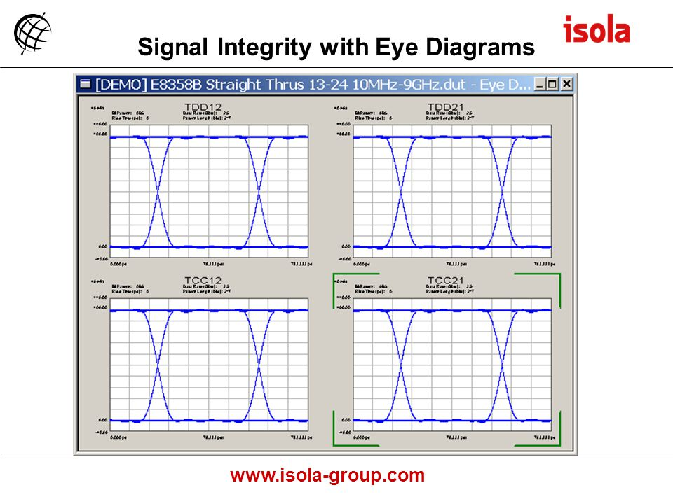 www.isola-group.com Signal Integrity with Eye Diagrams